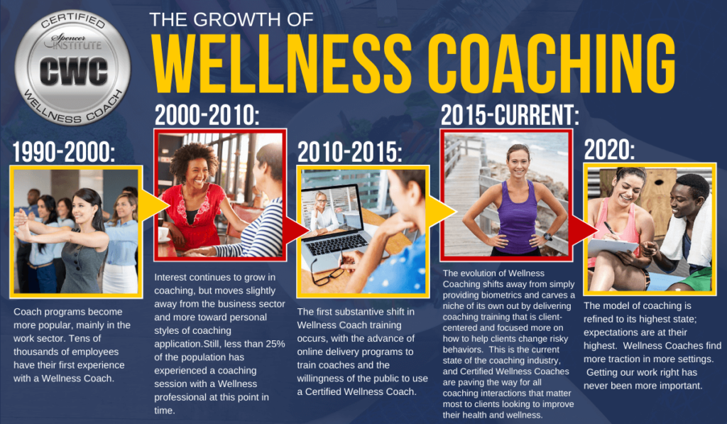 Choose A Wellness Coach Certification